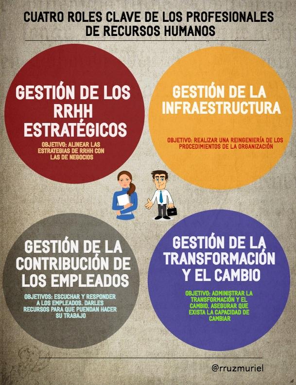 Cuatro roles clave de los profesionales de RRHH